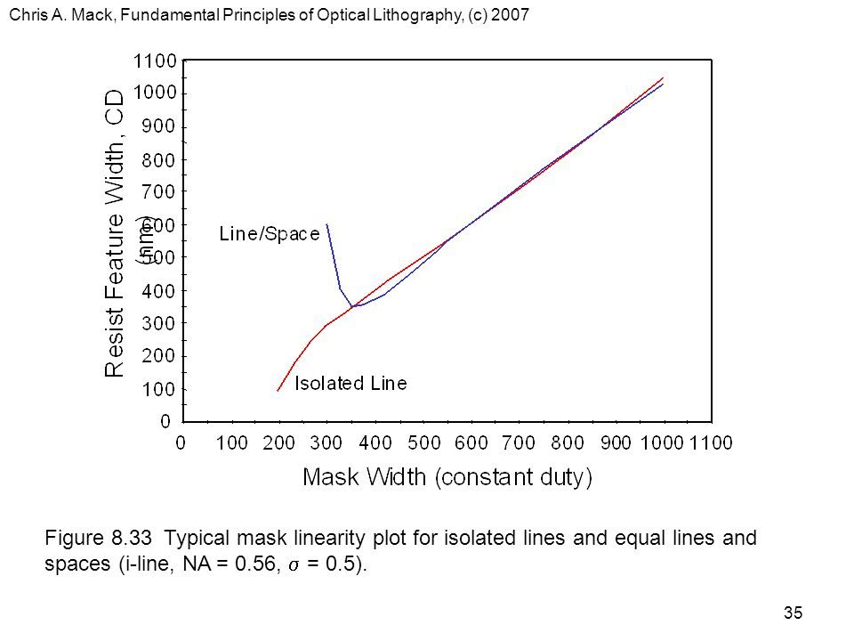 Chris A. Mack, Fundamental Principles of Optical Lithography, (c) 2007 35 Figure 8.33 Typical mask linearity plot for isolated lines and equal lines a