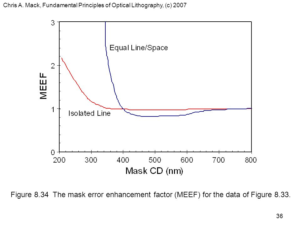 Chris A. Mack, Fundamental Principles of Optical Lithography, (c) 2007 36 Figure 8.34 The mask error enhancement factor (MEEF) for the data of Figure