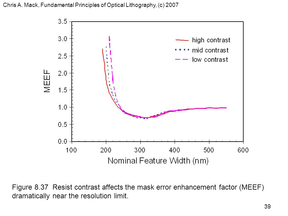 Chris A. Mack, Fundamental Principles of Optical Lithography, (c) 2007 39 Figure 8.37 Resist contrast affects the mask error enhancement factor (MEEF)