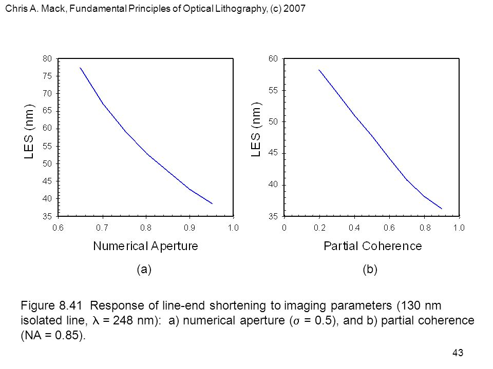 Chris A. Mack, Fundamental Principles of Optical Lithography, (c) 2007 43 (a)(b) Figure 8.41 Response of line-end shortening to imaging parameters (13