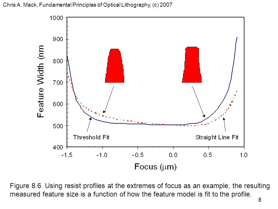 Chris A. Mack, Fundamental Principles of Optical Lithography, (c) 2007 8 Figure 8.6 Using resist profiles at the extremes of focus as an example, the