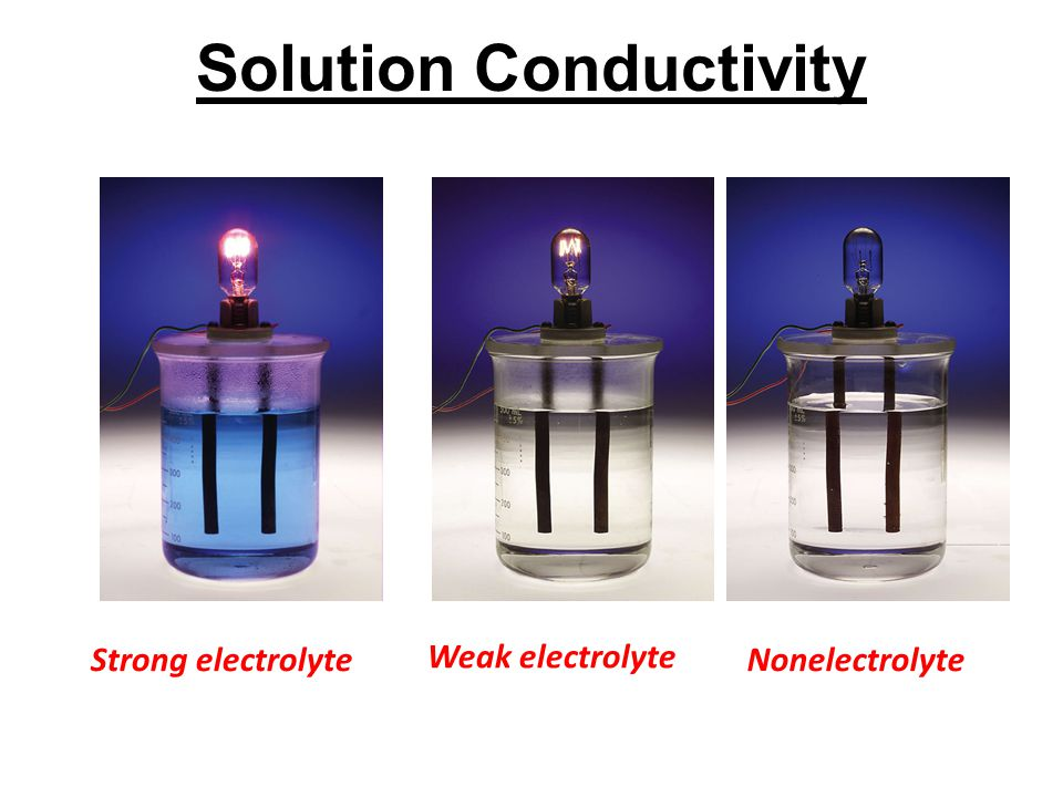 Solution Conductivity Strong electrolyte Weak electrolyte Nonelectrolyte
