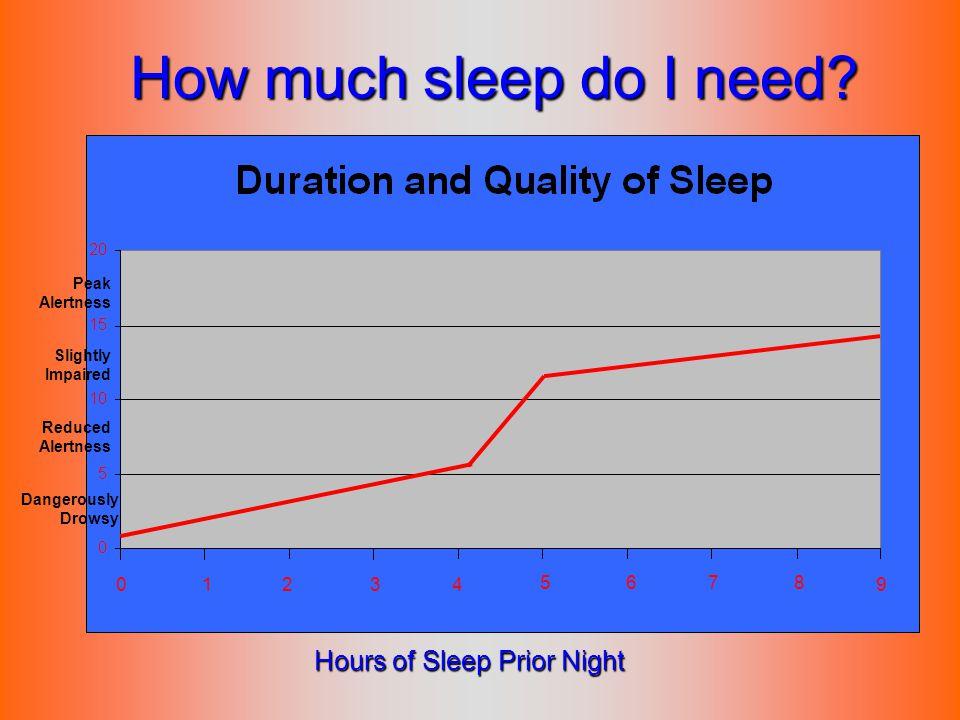 How much sleep do I need? 1234 5678 9 Hours of Sleep Prior Night 0 Dangerously Drowsy Reduced Alertness Slightly Impaired Peak Alertness