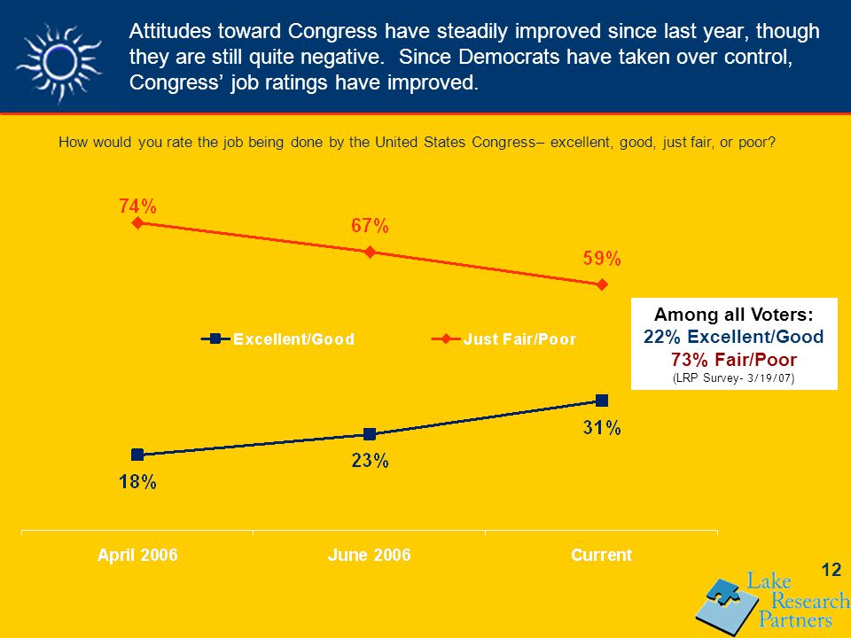 12 Attitudes toward Congress have steadily improved since last year, though they are still quite negative.