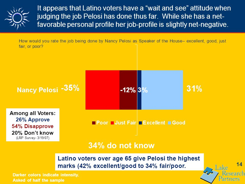 14 It appears that Latino voters have a wait and see attitude when judging the job Pelosi has done thus far.