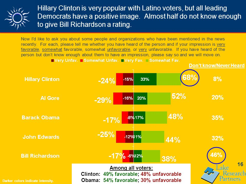 16 Hillary Clinton is very popular with Latino voters, but all leading Democrats have a positive image.