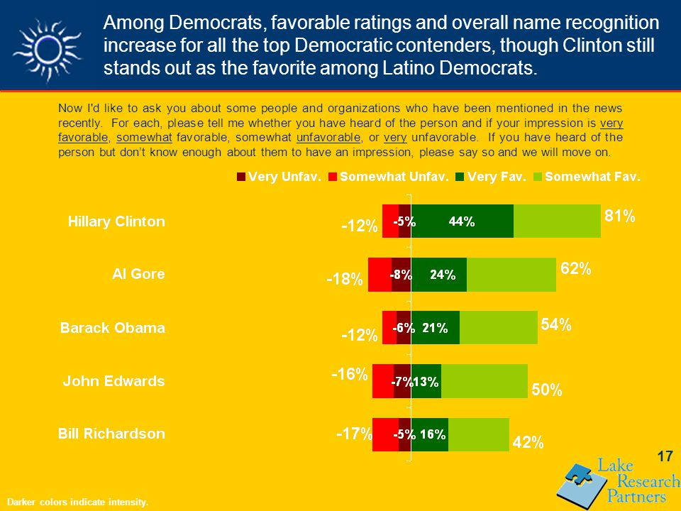 17 Among Democrats, favorable ratings and overall name recognition increase for all the top Democratic contenders, though Clinton still stands out as the favorite among Latino Democrats.