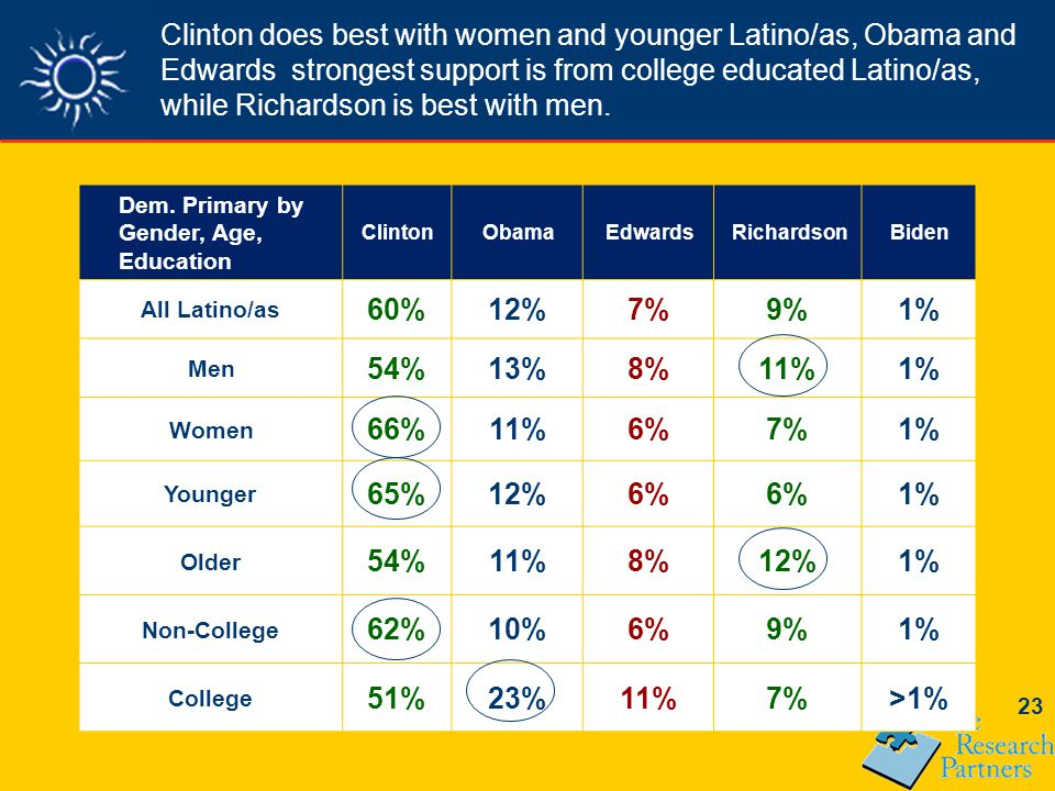 23 Clinton does best with women and younger Latino/as, Obama and Edwards strongest support is from college educated Latino/as, while Richardson is best with men.