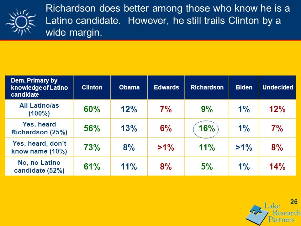 26 Richardson does better among those who know he is a Latino candidate.