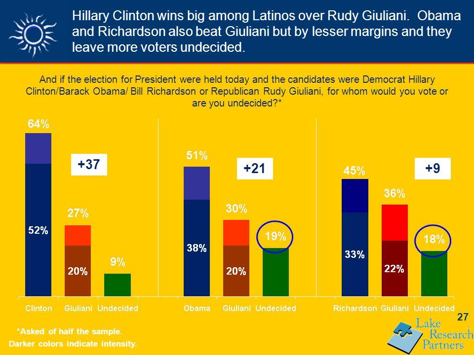 27 Hillary Clinton wins big among Latinos over Rudy Giuliani.