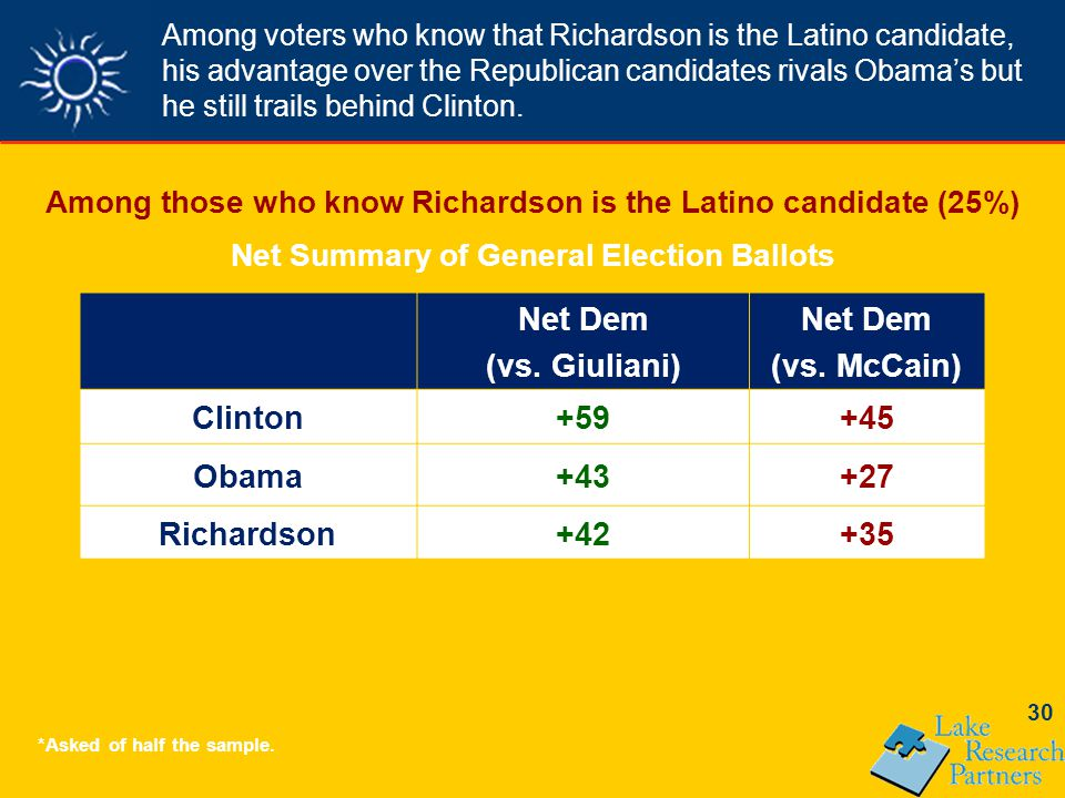 30 Among voters who know that Richardson is the Latino candidate, his advantage over the Republican candidates rivals Obama's but he still trails behind Clinton.