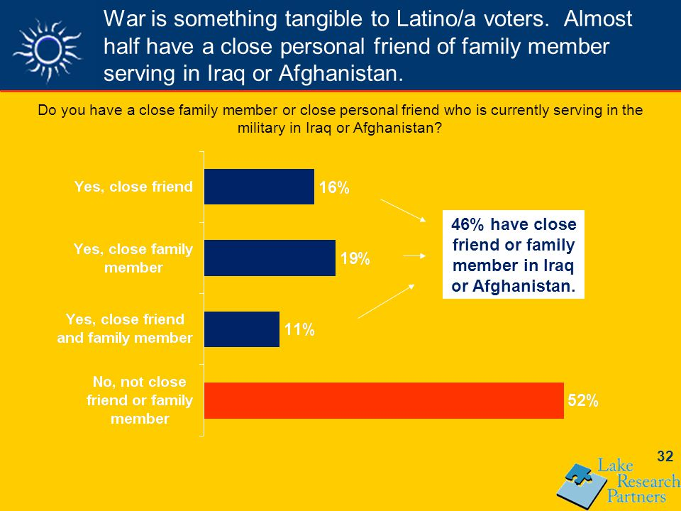 32 War is something tangible to Latino/a voters.