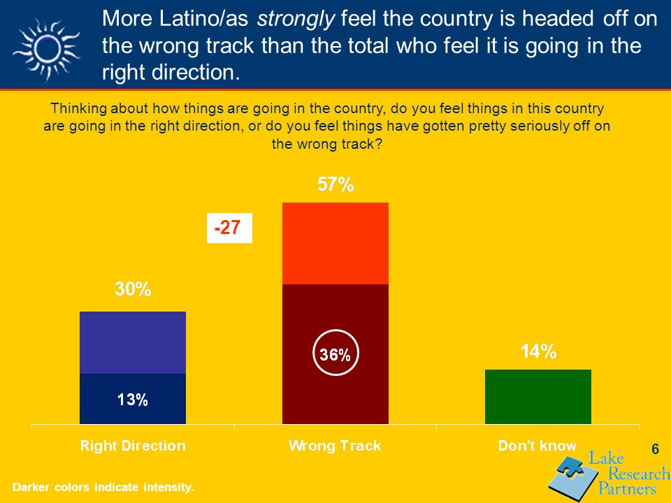 7 Latino/as pessimism about the direction of the country, and desire for change has remained constant in the last year.