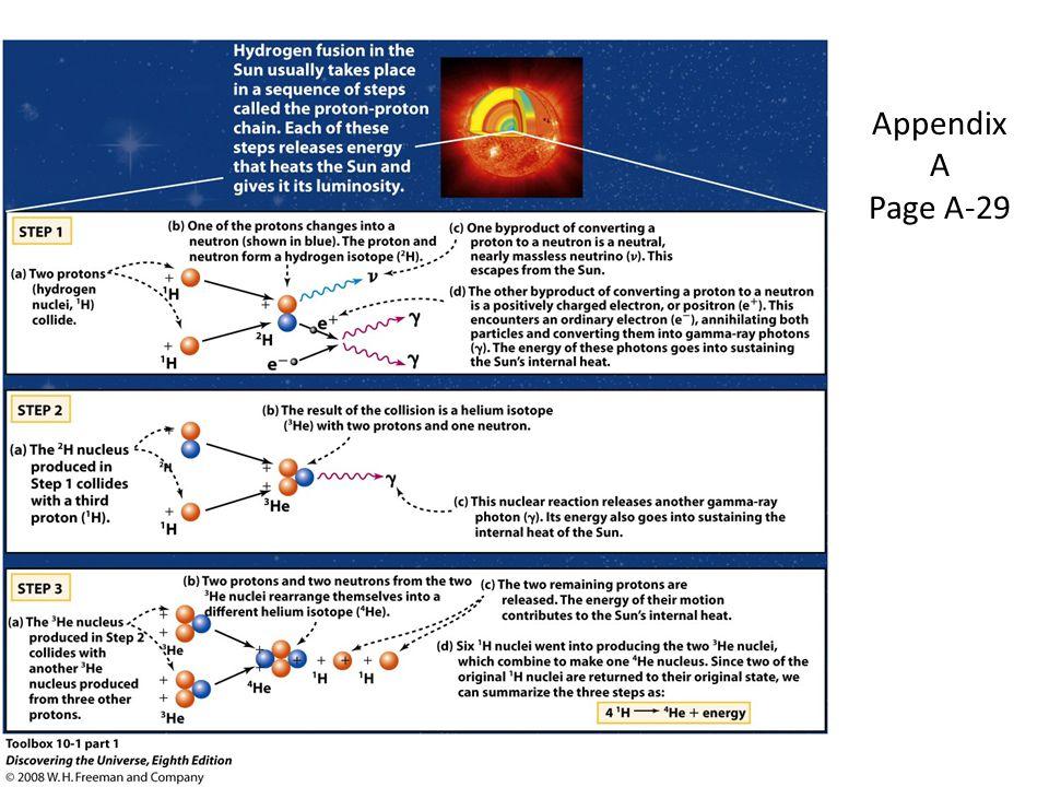 Appendix A Page A-29