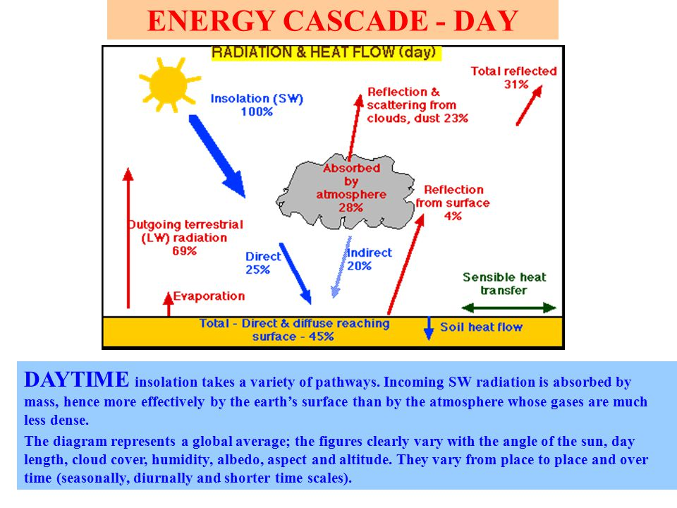 ENERGY CASCADE -NIGHT NIGHT-TIME energy flows vary from those at daytime.