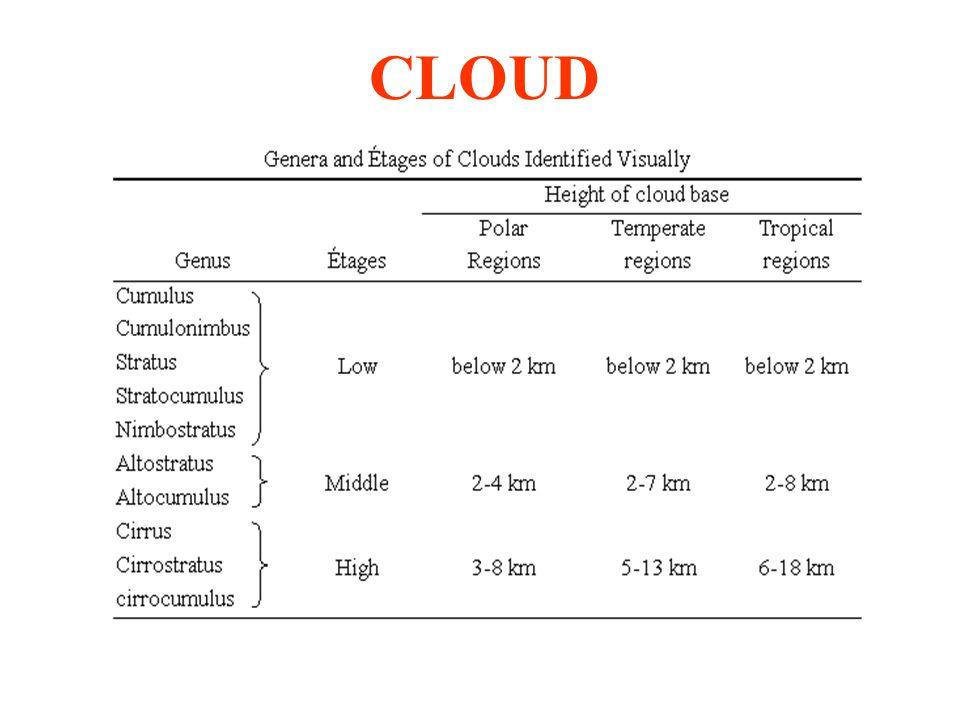 Cumulus(Cu)Cumulonimbus(Cb)Stratus(St)Stratocumulus(Sc) Nimbostratus(Ns)Altostratus(As)Altocumulus(Ac) Cirrus(Ci)Cirrostratus(Cs)Cirrocumulus(Cc)