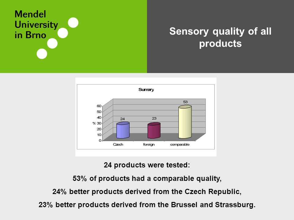 Sensory quality of all products 24 products were tested: 53% of products had a comparable quality, 24% better products derived from the Czech Republic