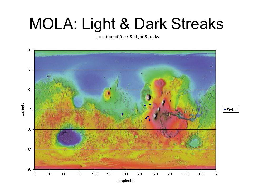 MOLA: Light & Dark Streaks