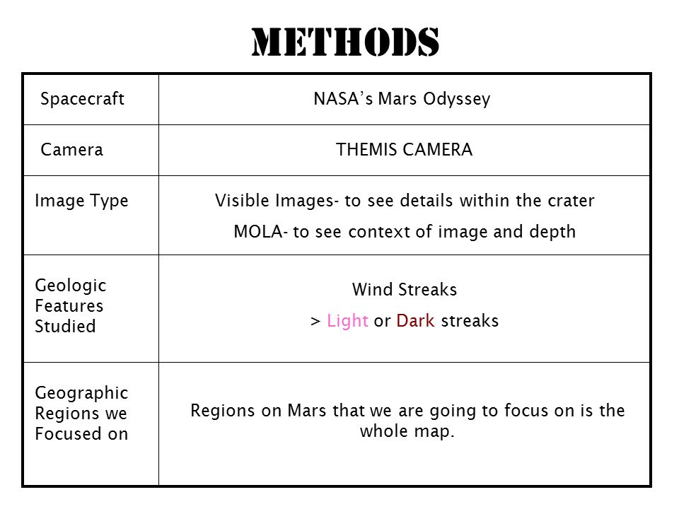 Methods SpacecraftNASA's Mars Odyssey CameraTHEMIS CAMERA Image TypeVisible Images- to see details within the crater MOLA- to see context of image and depth Wind Streaks > Light or Dark streaks Geologic Features Studied Geographic Regions we Focused on Regions on Mars that we are going to focus on is the whole map.