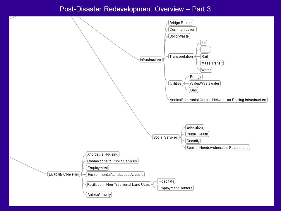 Post-Disaster Redevelopment Overview – Part 3