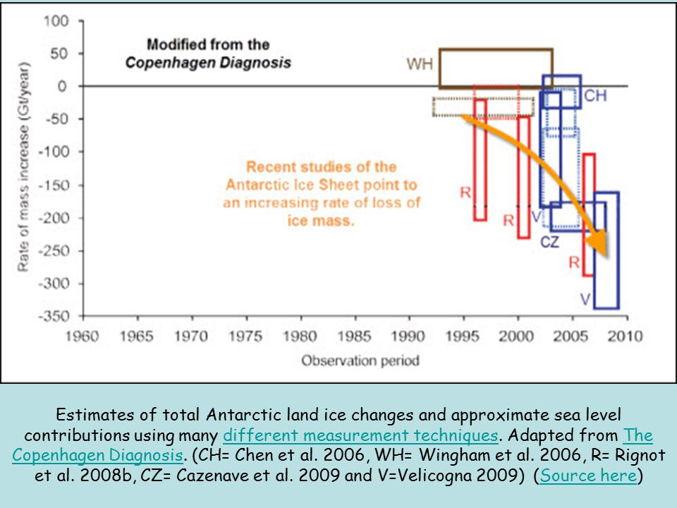 Estimates of total Antarctic land ice changes and approximate sea level contributions using many different measurement techniques.