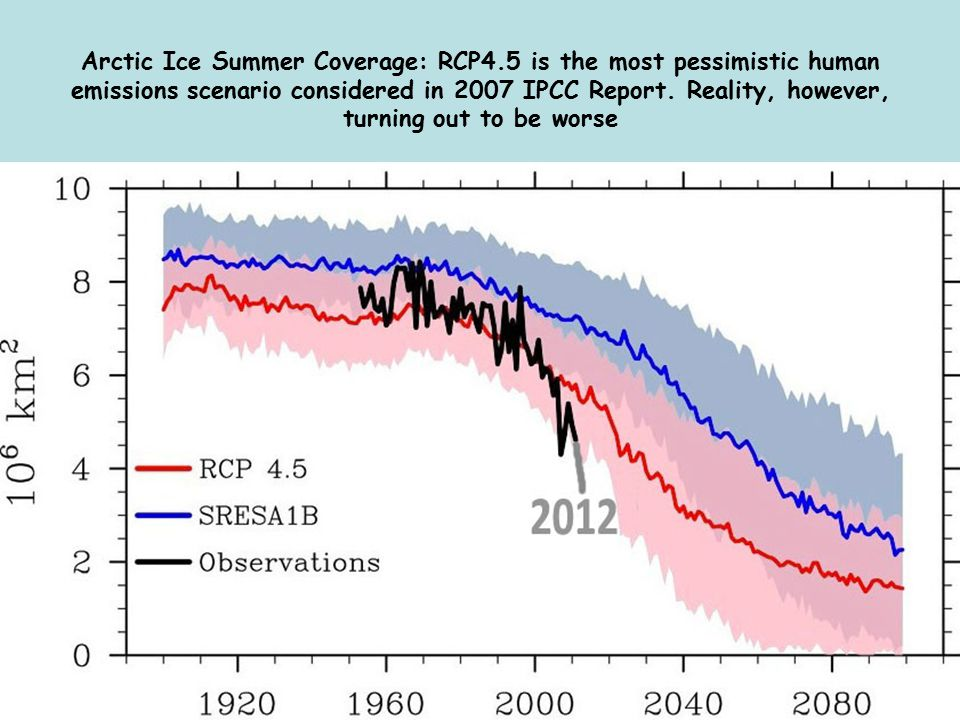 Arctic Ice Summer Coverage: RCP4.5 is the most pessimistic human emissions scenario considered in 2007 IPCC Report.