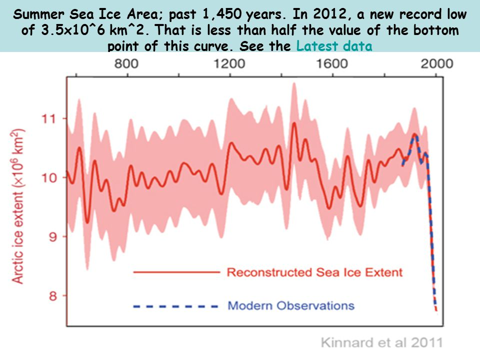 Summer Sea Ice Area; past 1,450 years.In 2012, a new record low of 3.5x10^6 km^2.