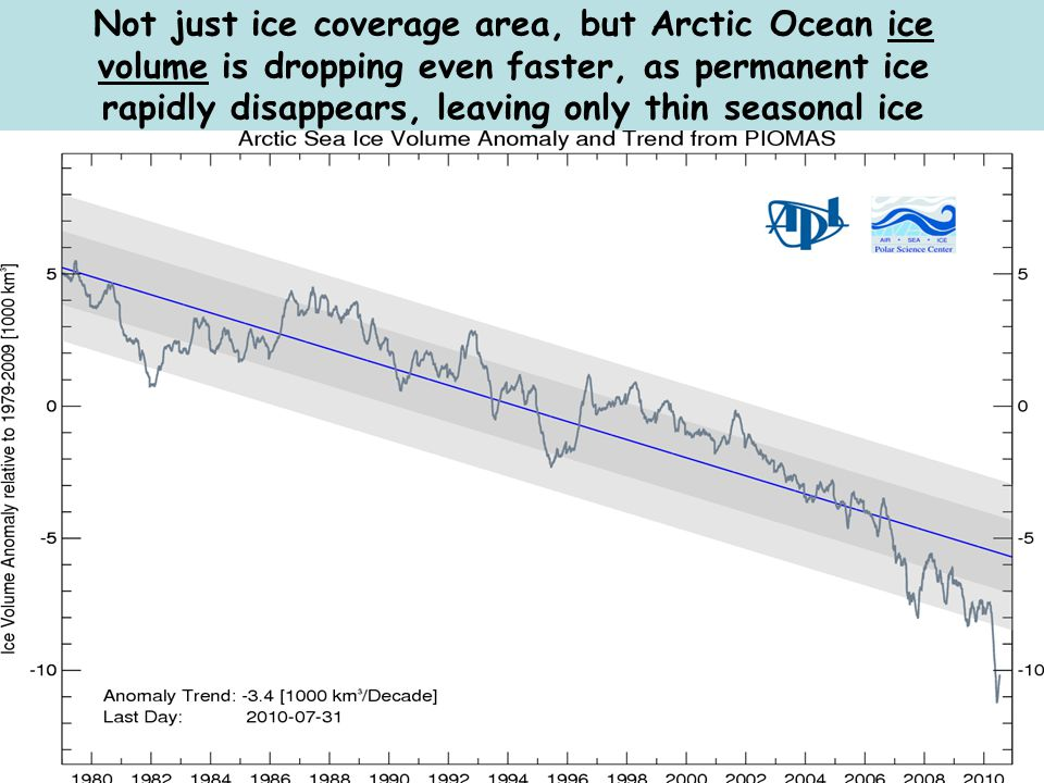 Not just ice coverage area, but Arctic Ocean ice volume is dropping even faster, as permanent ice rapidly disappears, leaving only thin seasonal ice
