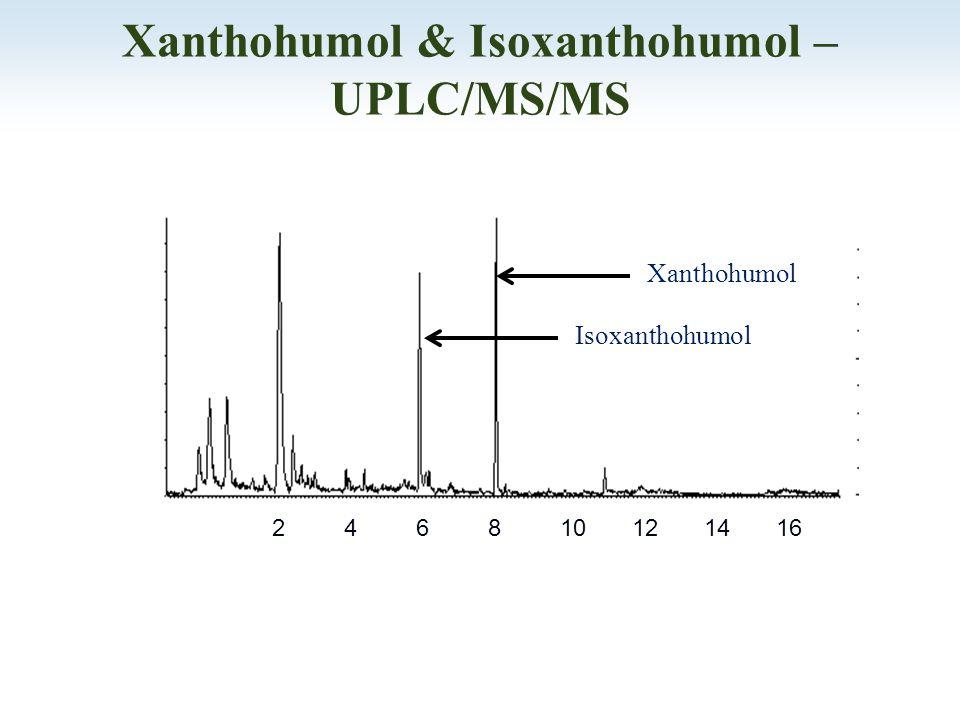 Xanthohumol & Isoxanthohumol – UPLC/MS/MS 246810121416 Isoxanthohumol Xanthohumol