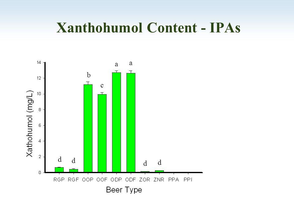 Xanthohumol Content - IPAs c d d d d b a a