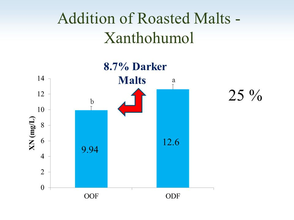 Addition of Roasted Malts - Xanthohumol 8.7% Darker Malts 9.94 25 % b a