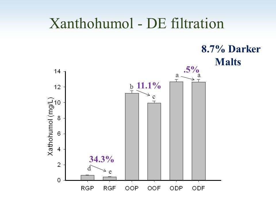 aa b c d e Xanthohumol - DE filtration 34.3% 11.1%.5% 8.7% Darker Malts