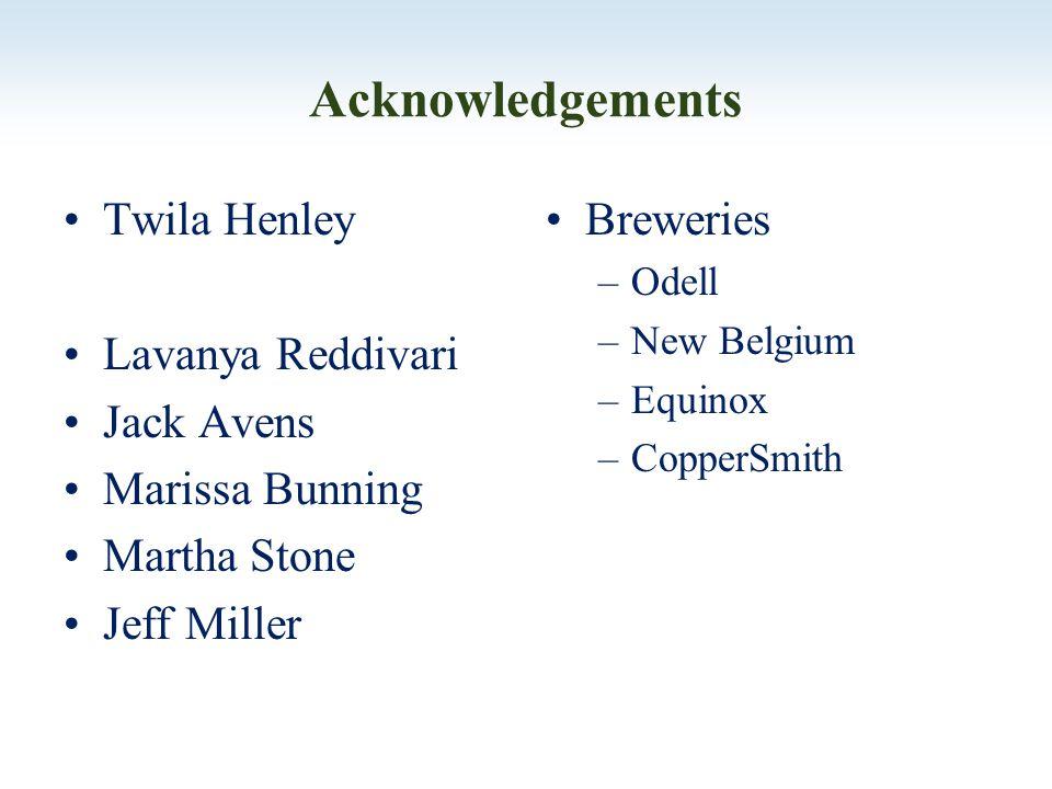 Acknowledgements Twila Henley Lavanya Reddivari Jack Avens Marissa Bunning Martha Stone Jeff Miller Breweries –Odell –New Belgium –Equinox –CopperSmith