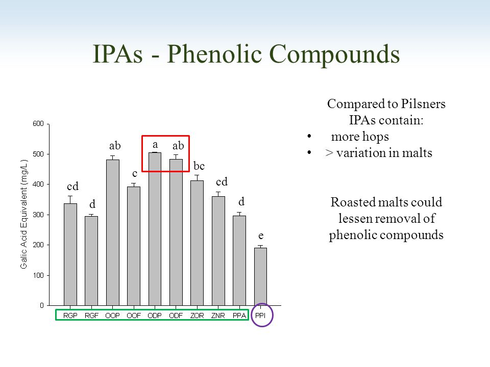 IPAs - Phenolic Compounds Compared to Pilsners IPAs contain: more hops > variation in malts Roasted malts could lessen removal of phenolic compounds a ab bc c cd d d e