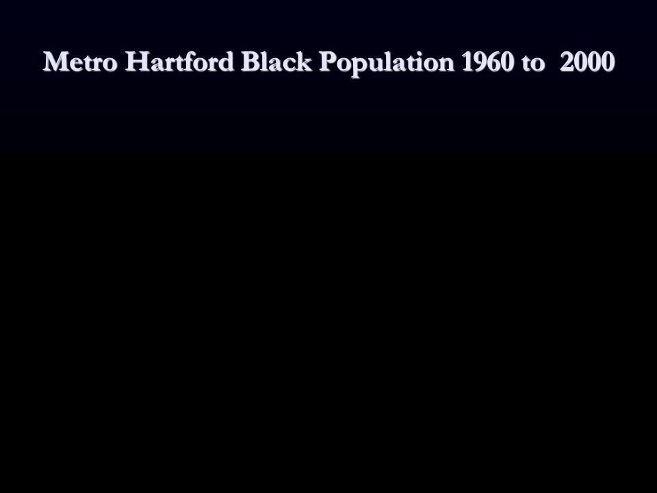 Metro Hartford Black Population 1960 to 2000