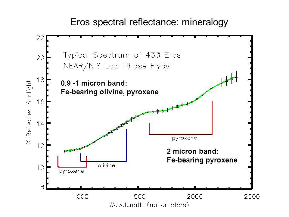 Eros spectral reflectance: mineralogy 2 micron band: Fe-bearing pyroxene 0.9 -1 micron band: Fe-bearing olivine, pyroxene