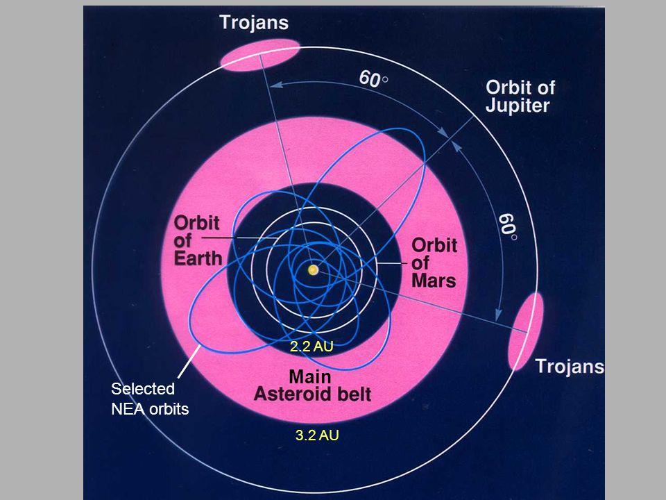 NEA asteroid 1999 KW4: binary asteroid diameter of primary object ~ 1.2 km diameter of secondary object ~0.4 km orbital period ~ 16 hrs a = 0.64 AU e = 0.69 i = 39 o q = 0.20 AU radar images