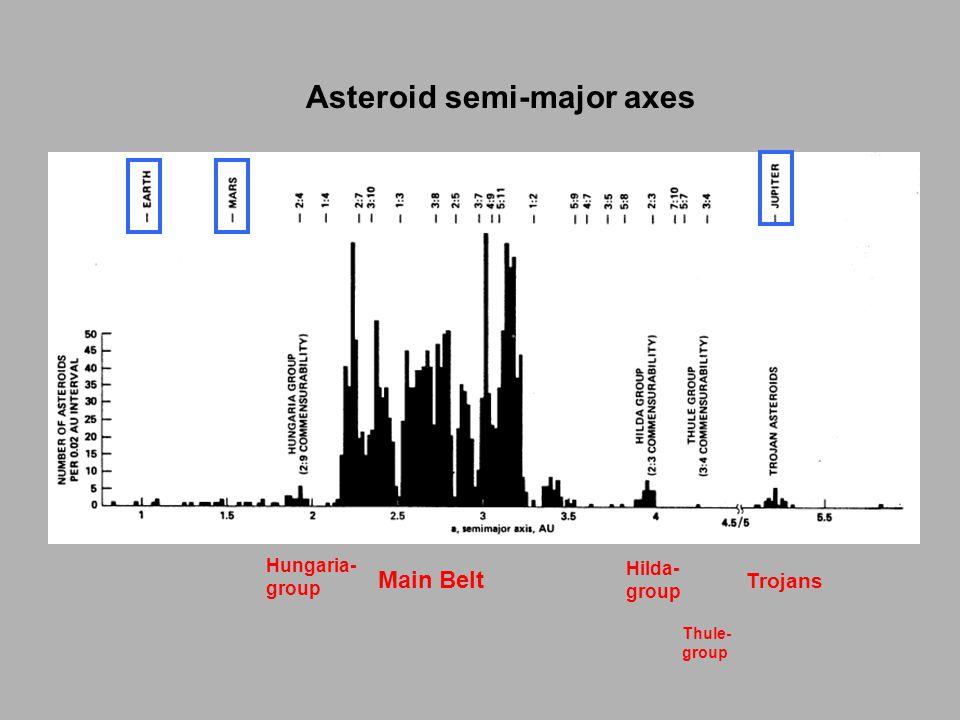 Asteroid semi-major axes Trojans Main Belt Hilda- group Thule- group Hungaria- group