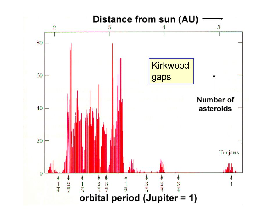 Kirkwood gaps represent areas in asteroid belt relatively free of material form at locations (resonances) that experience repeated perturbations from Jupiter strong resonance locations include 1:3 & 2:5 material in gaps moved elsewhere, such as into planet-crossing orbits (e.g., NEAs)