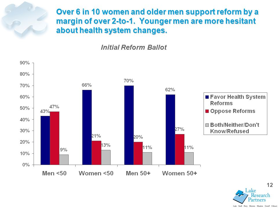 12 Over 6 in 10 women and older men support reform by a margin of over 2-to-1.