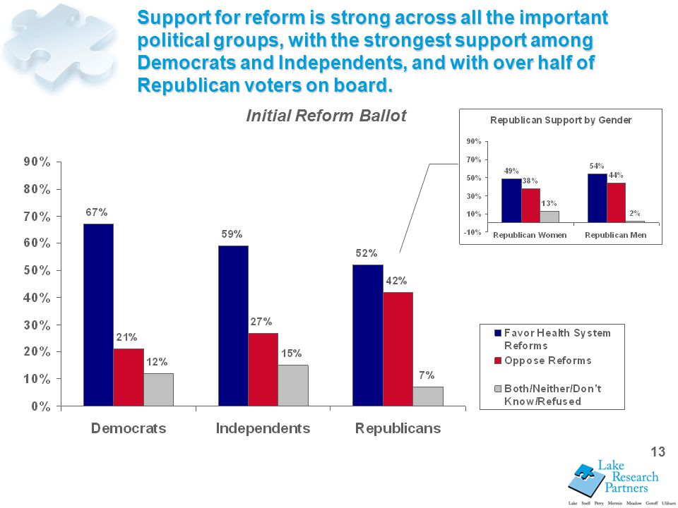 13 Support for reform is strong across all the important political groups, with the strongest support among Democrats and Independents, and with over half of Republican voters on board.