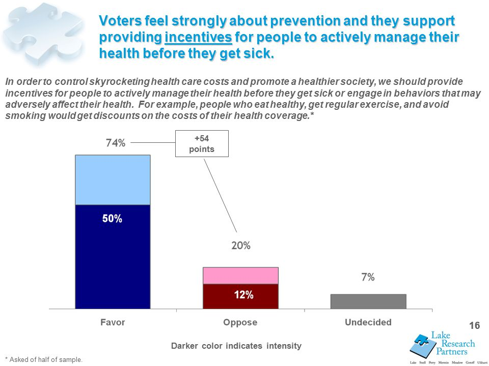 16 Voters feel strongly about prevention and they support providing incentives for people to actively manage their health before they get sick.