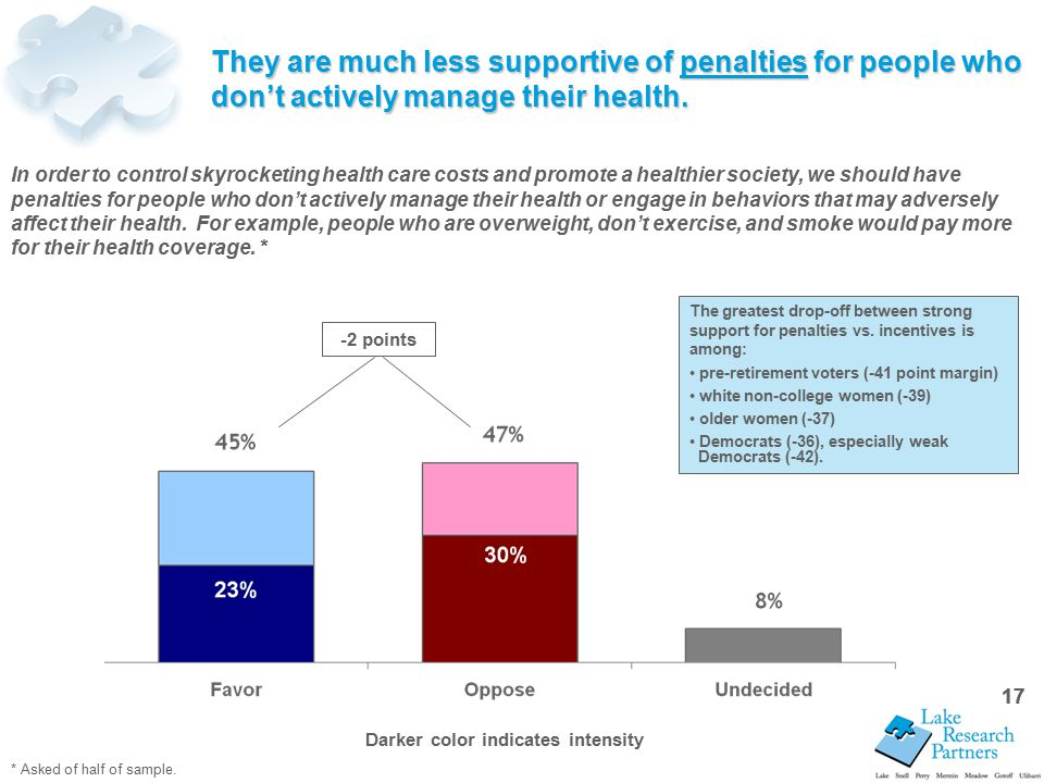 17 They are much less supportive of penalties for people who don't actively manage their health.