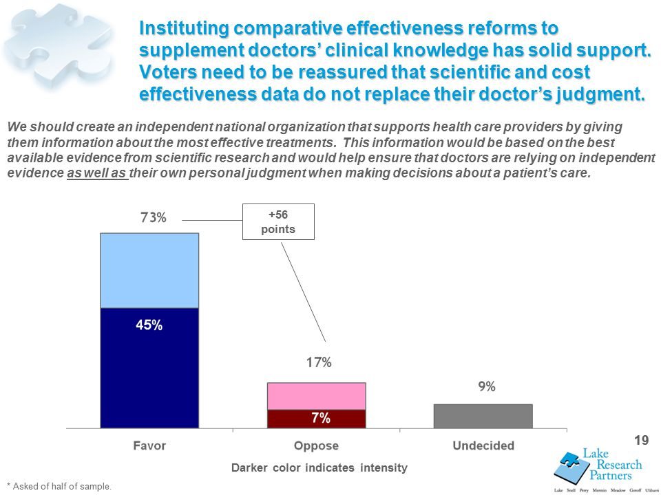 19 Instituting comparative effectiveness reforms to supplement doctors' clinical knowledge has solid support.