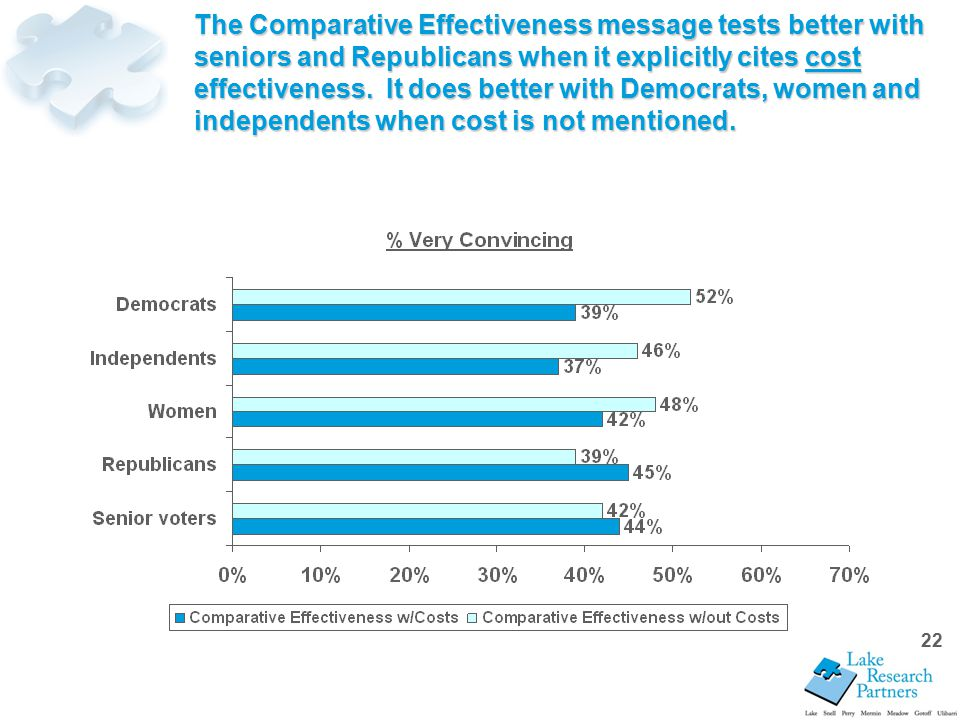 22 The Comparative Effectiveness message tests better with seniors and Republicans when it explicitly cites cost effectiveness.