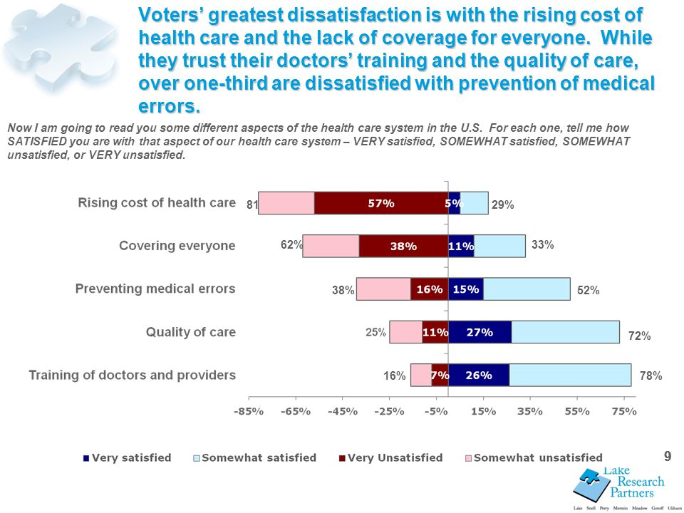 9 Voters' greatest dissatisfaction is with the rising cost of health care and the lack of coverage for everyone.