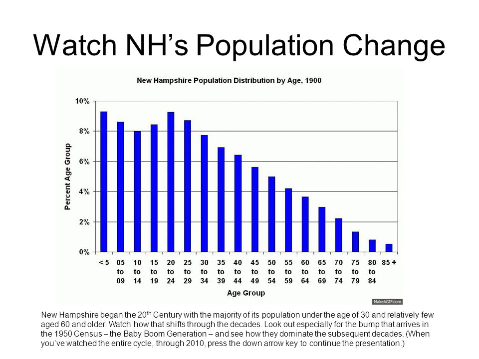 Watch NH's Population Change New Hampshire began the 20 th Century with the majority of its population under the age of 30 and relatively few aged 60 and older.