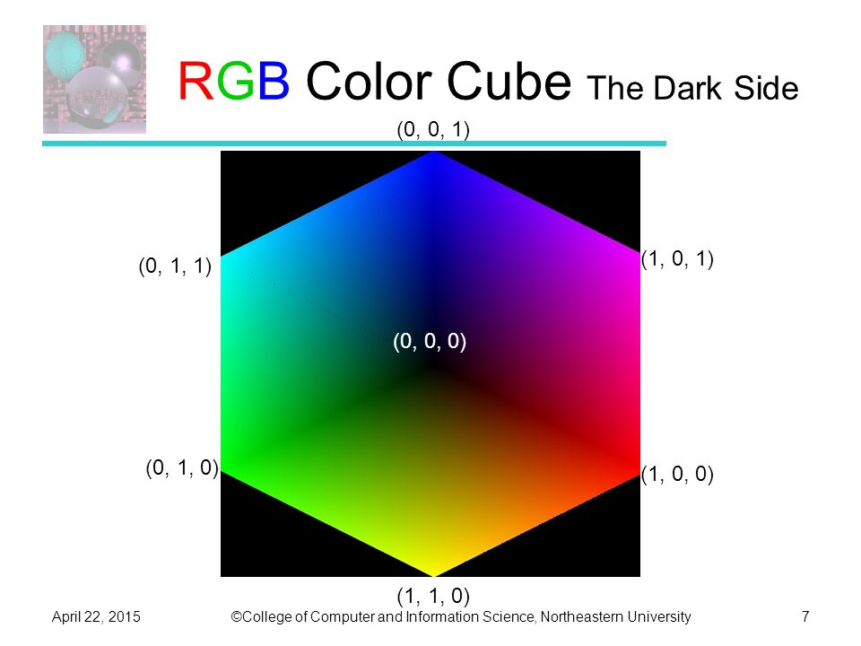 ©College of Computer and Information Science, Northeastern UniversityApril 22, 20157 RGB Color Cube The Dark Side (0, 0, 0) (1, 1, 0) (0, 0, 1) (1, 0, 1) (1, 0, 0) (0, 1, 1) (0, 1, 0)