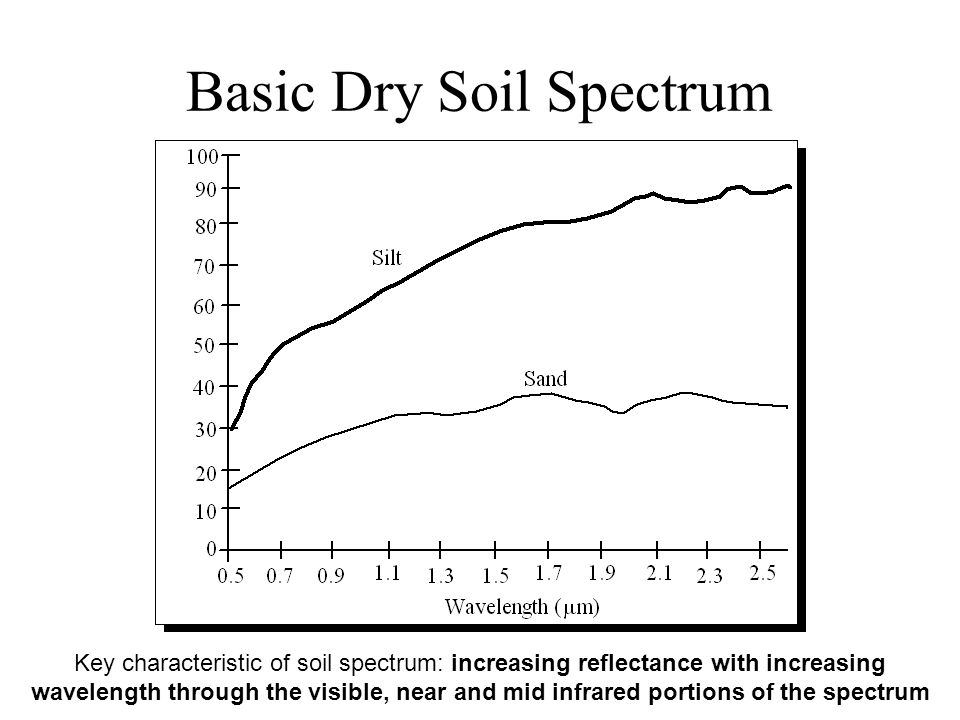 Basic Dry Soil Spectrum Key characteristic of soil spectrum: increasing reflectance with increasing wavelength through the visible, near and mid infrared portions of the spectrum
