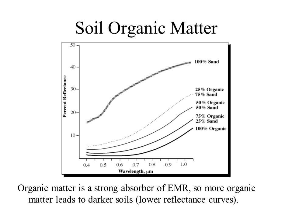 Soil Organic Matter Organic matter is a strong absorber of EMR, so more organic matter leads to darker soils (lower reflectance curves).